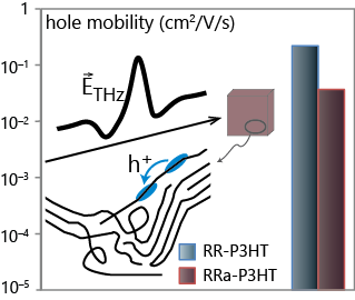 organic pv mobility